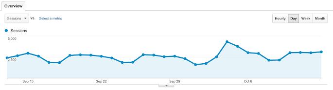 نمودار خطی در بخش مخاطبان گوگل آنالیتیکس