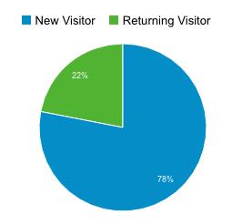 مقایسه کاربران جدید و کاربران موجود (New vs. Returning Users)