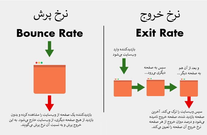 تفاوت نرخ خروج و نرخ پرش در یک نگاه